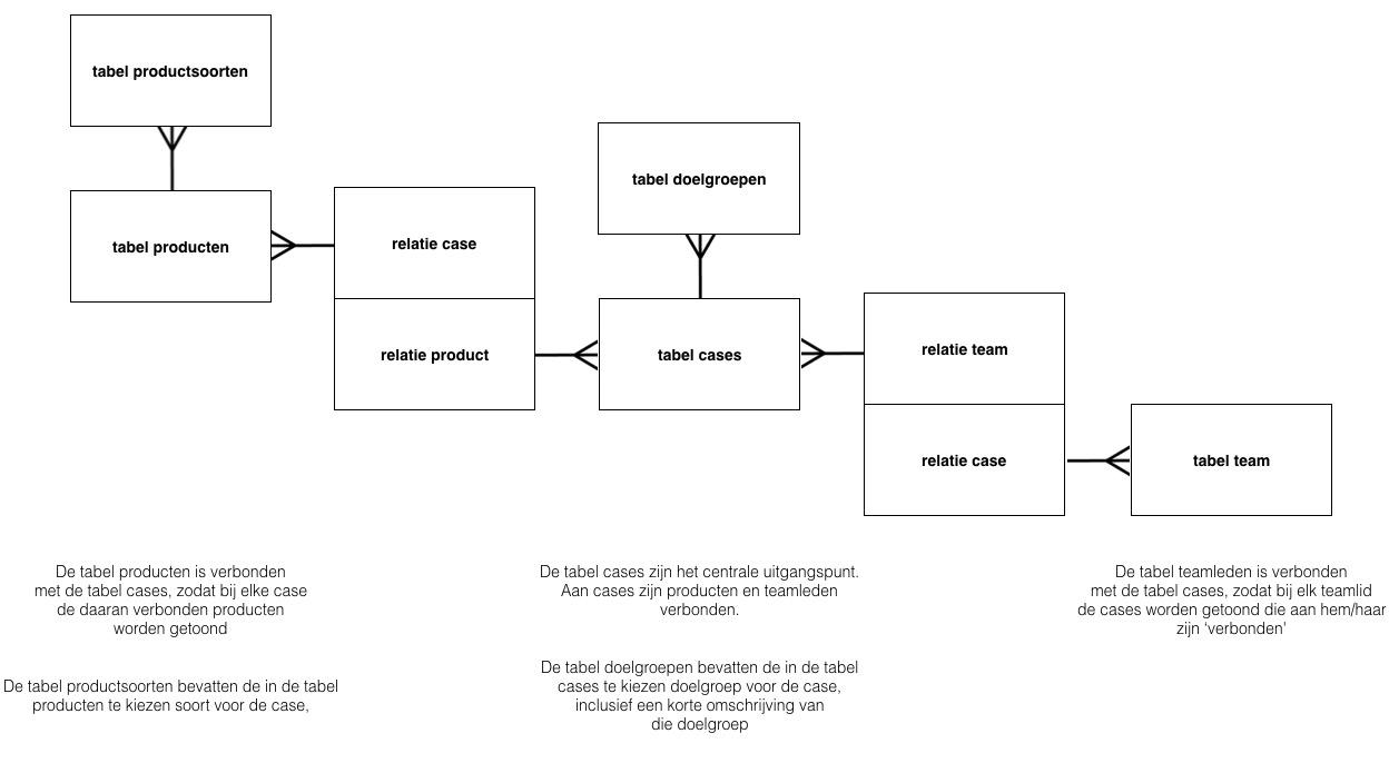 Relatie overzicht van de verschillende custom post types
